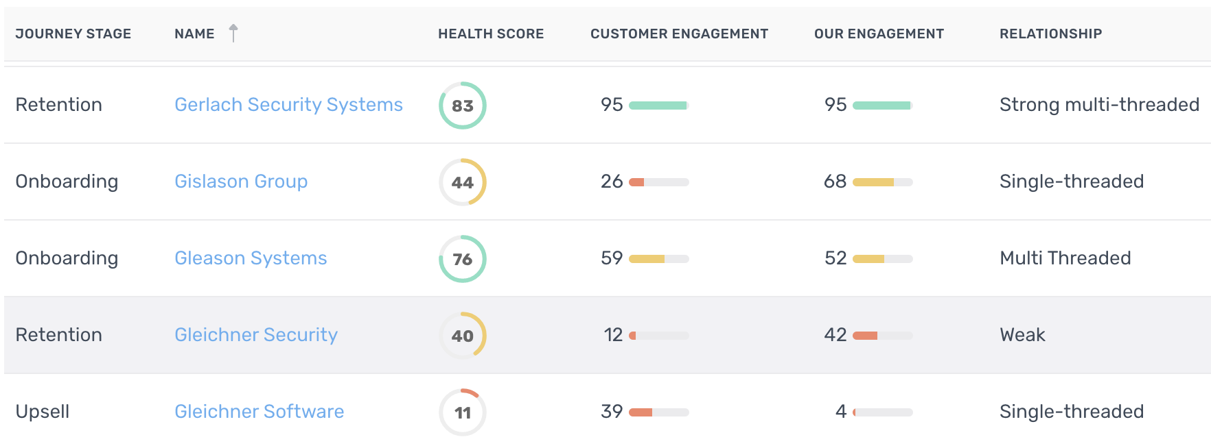 Uptick accurate customer health scores